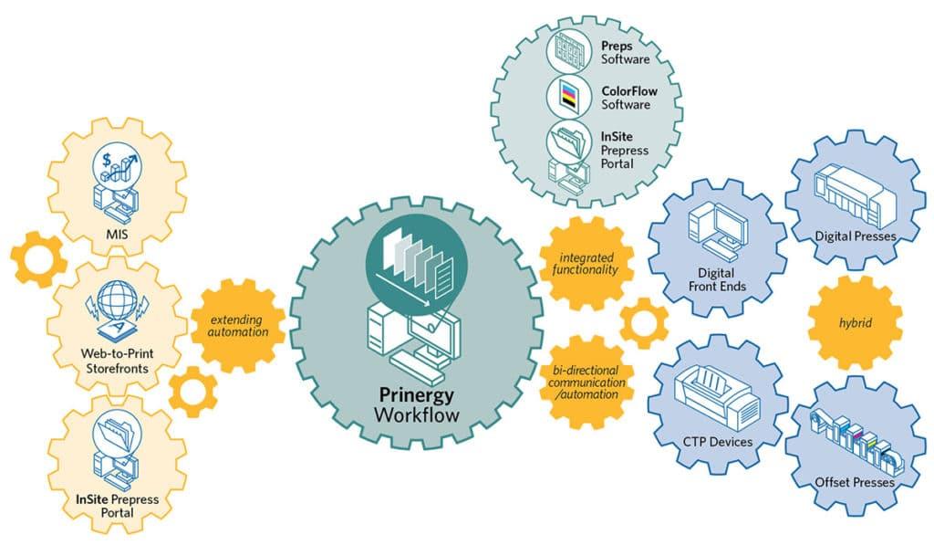 prinergyWorkflow_diagram